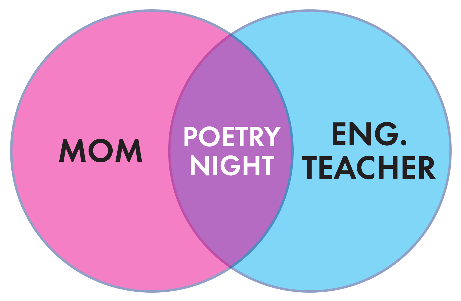 Poetry laura randazzo solutions for the secondary classroom page 2 venn ccuart Image collections