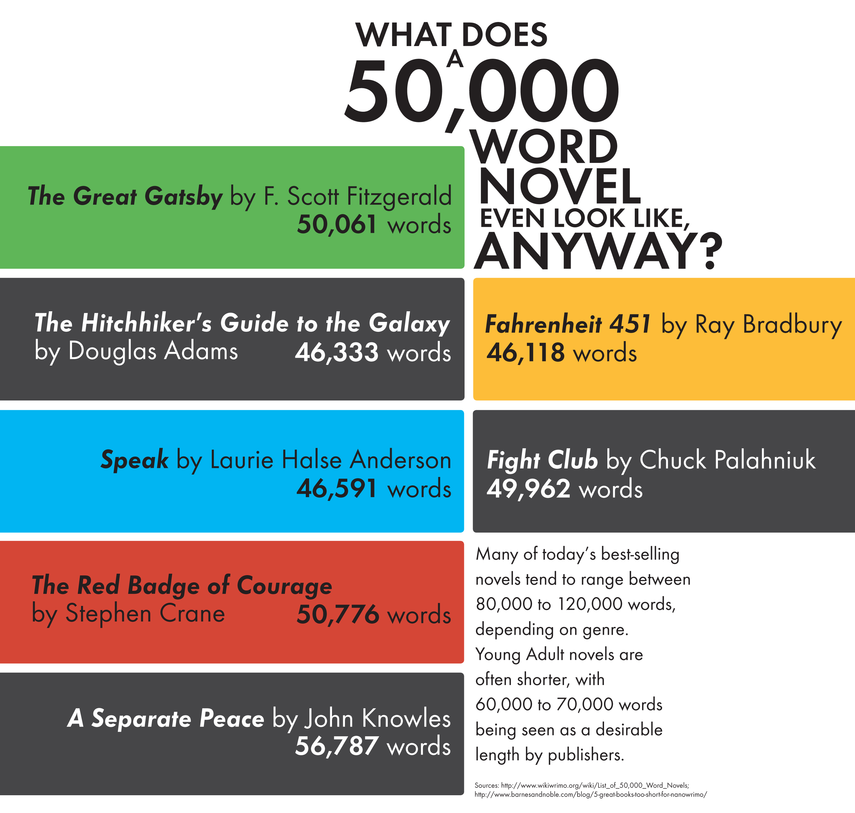 Has analogues? young adult novel word count think, that