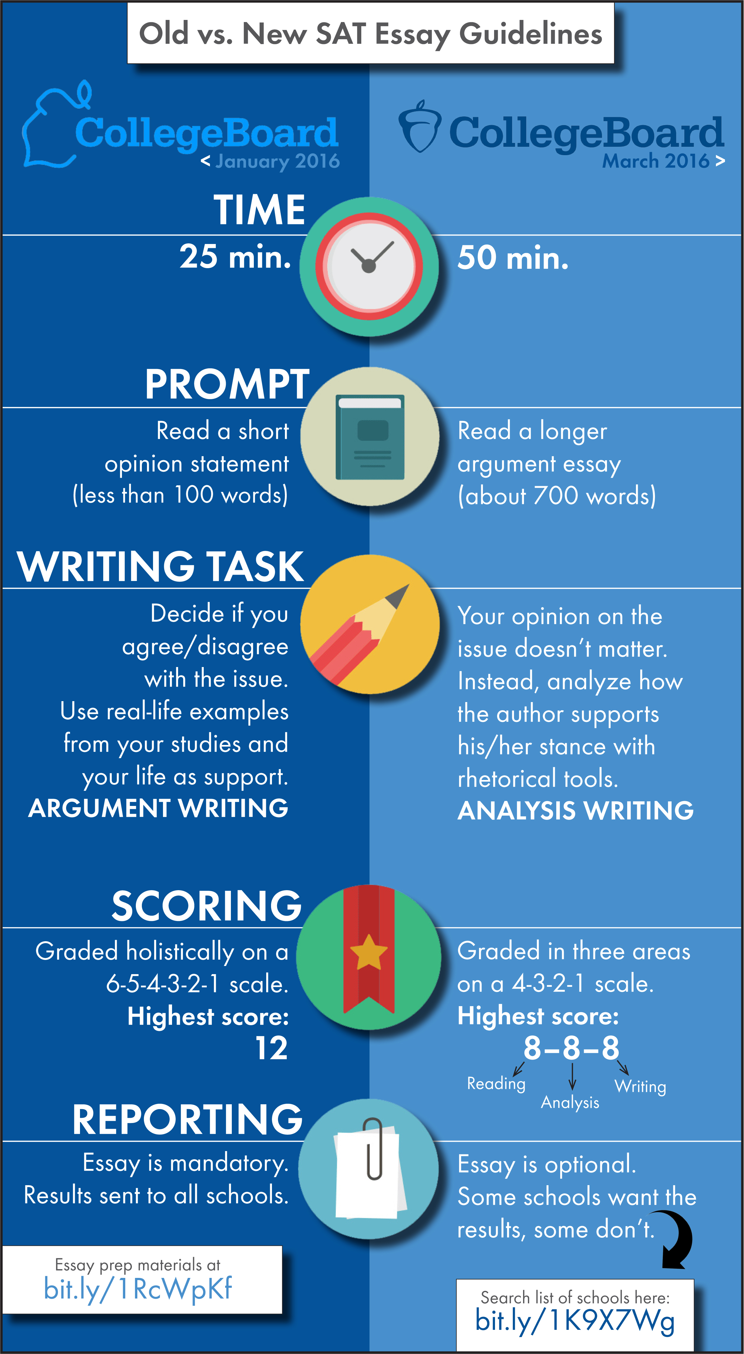are your kids ready for the new sat essay laura randazzo satessayinfographicrandazzoblog